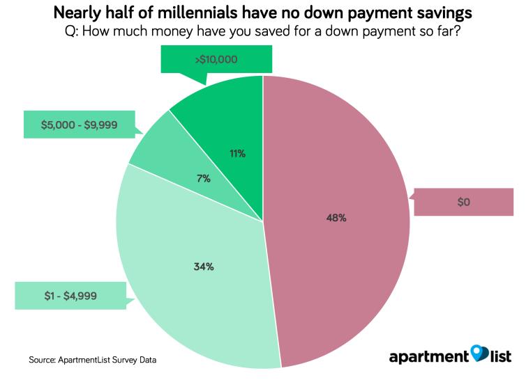 2018 Millennial Homeownership Report: American Dream Delayed