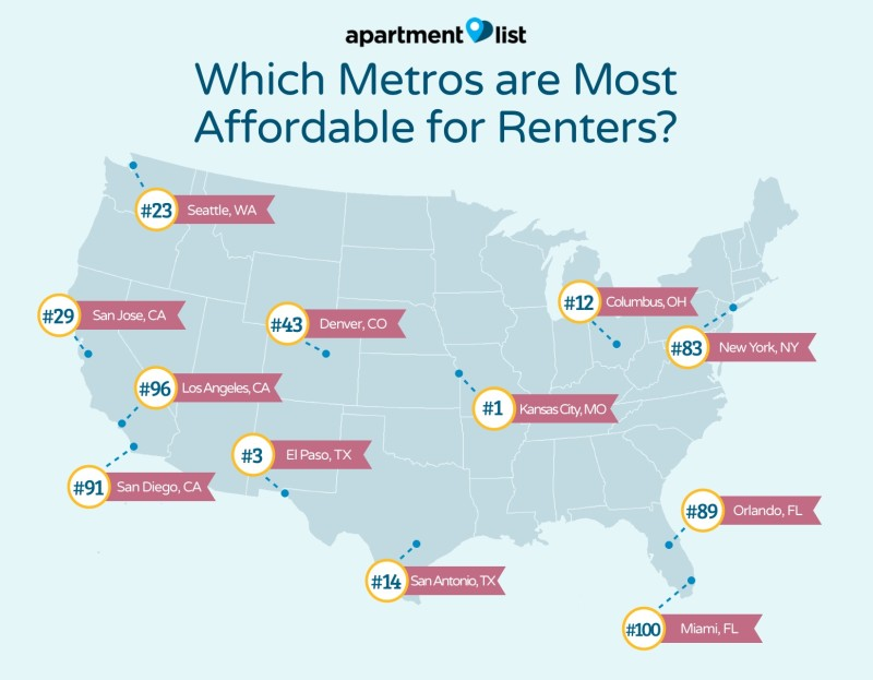 Rentonomics By Apartment List