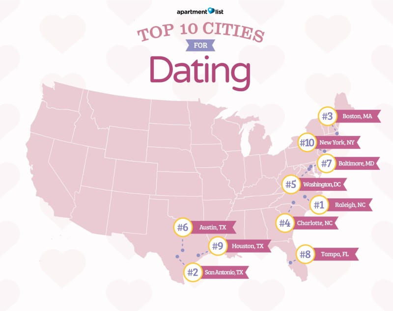 Top online dating cities