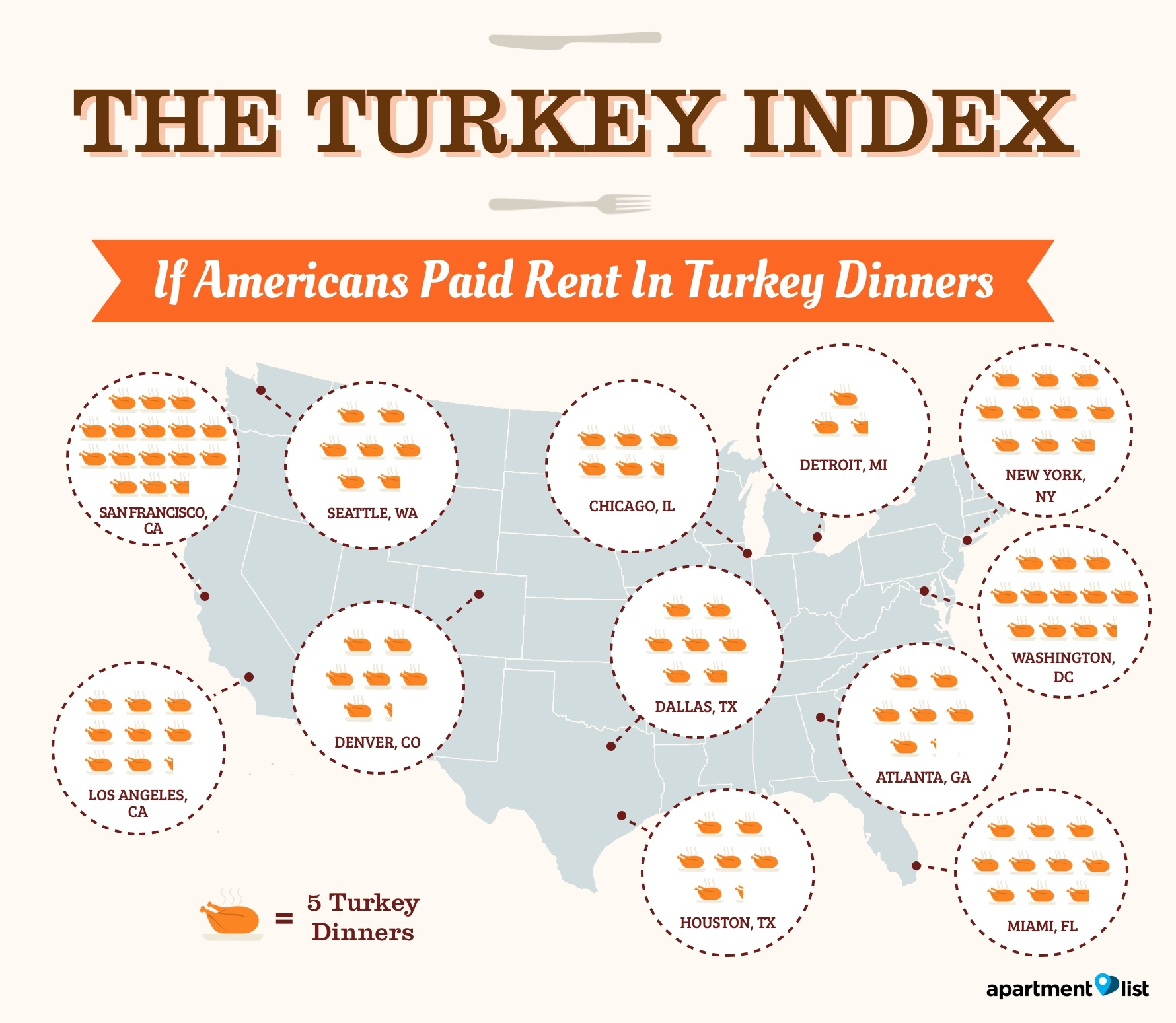 how many turkey dinners does it take to pay rent in chicago?