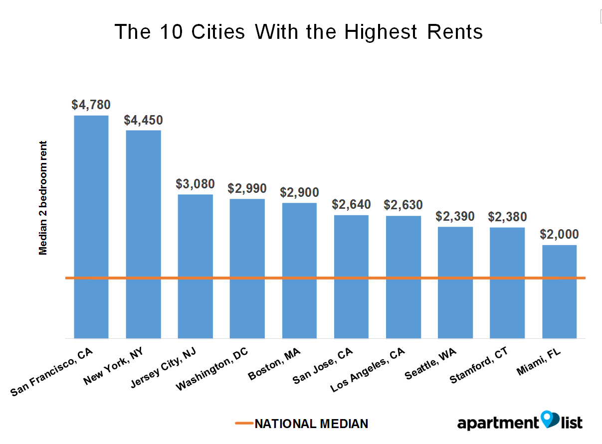 August 2016 United States Rent Report - Apartment List