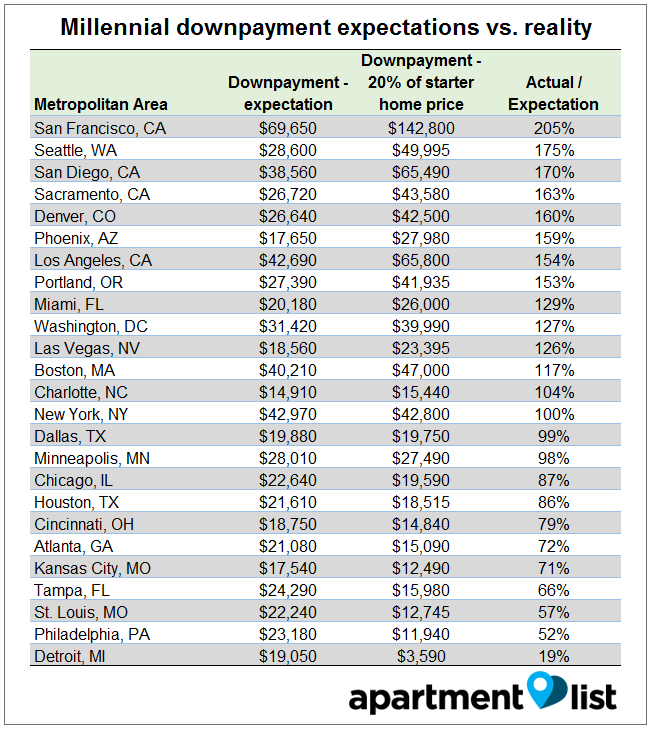 Cost Of Apartment: Millennials And Homeownership