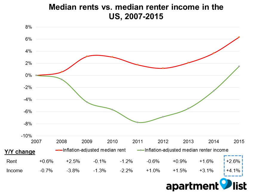 160915_renter_income_vs_cost_wlpqpw