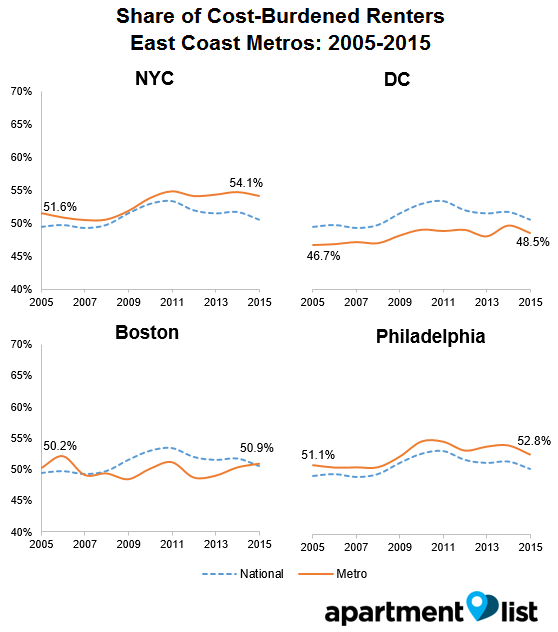 Which Metros Have The Most Cost-Burdened Renters