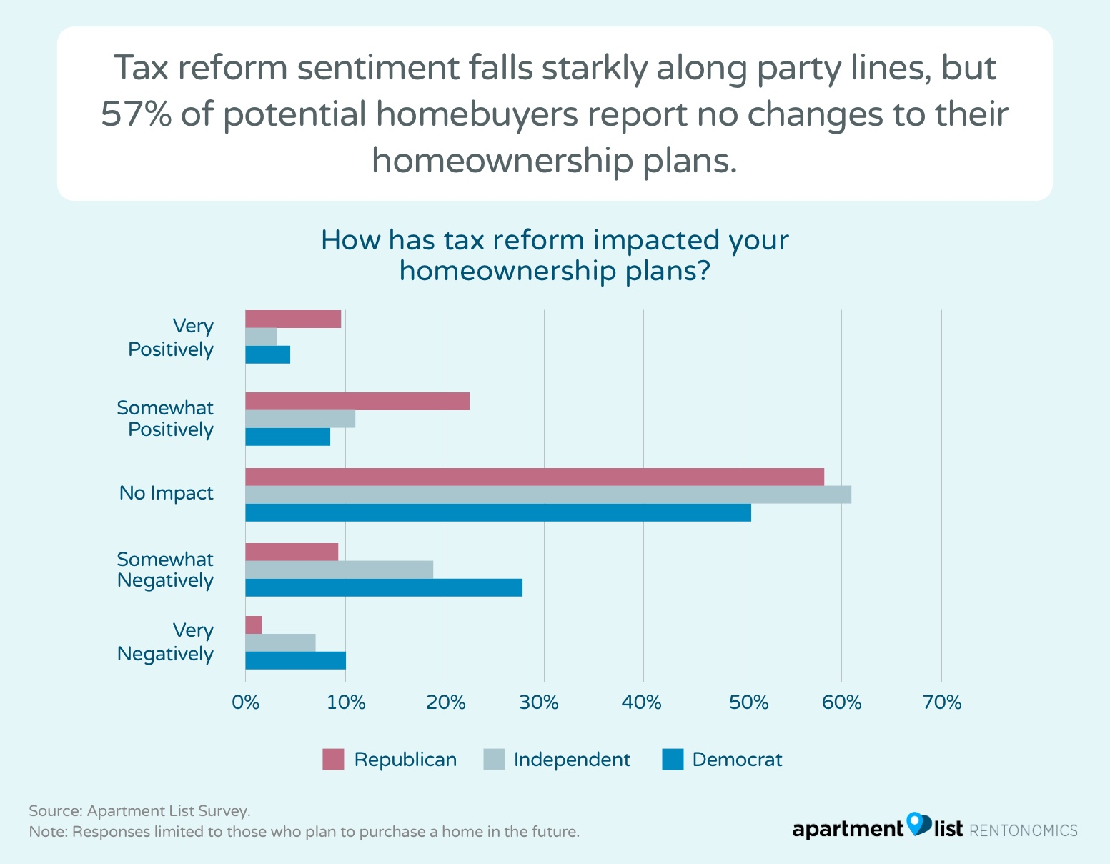 How will tax reform impact home buying plans? - Rentonomics