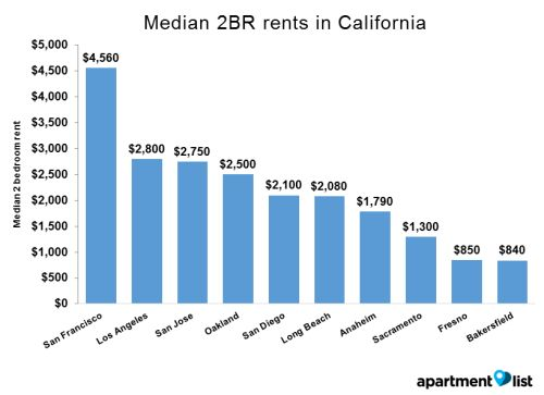 100 Best Apartments In San Jose From 1500 With Pics