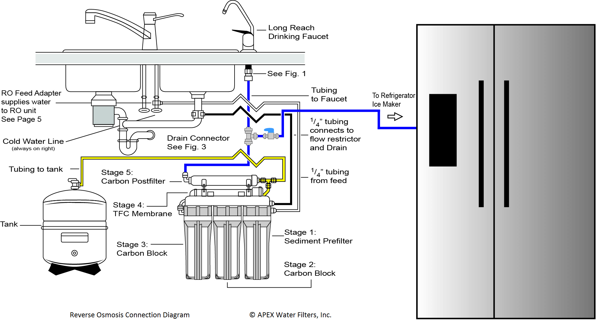 Hook up reverse osmosis to refrigerator