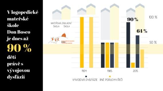 Vizual-1-graf-dysfazie-3