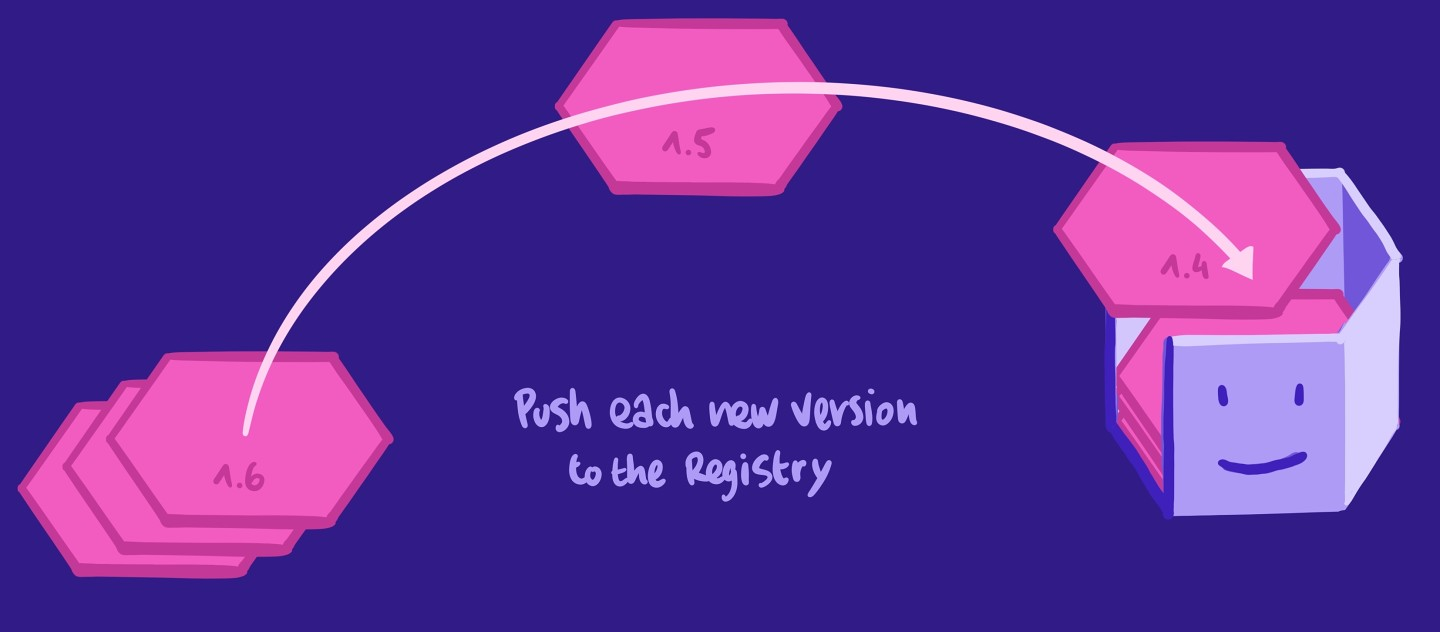 Illustration showing the how new versions of the schema should be pushed to the registry