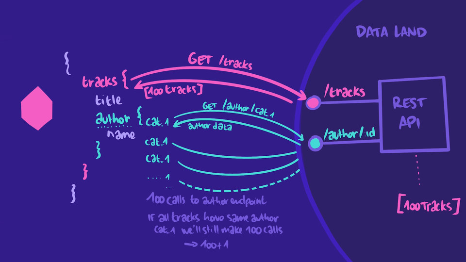 Hand-drawn illustration depicting the N + 1 problem with a query and a REST API