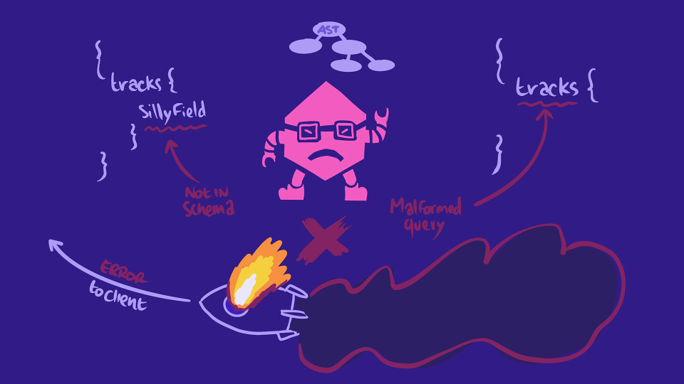 Hand-drawn illustration depicting a GraphQL server returning an error to client-land because of malformed queries
