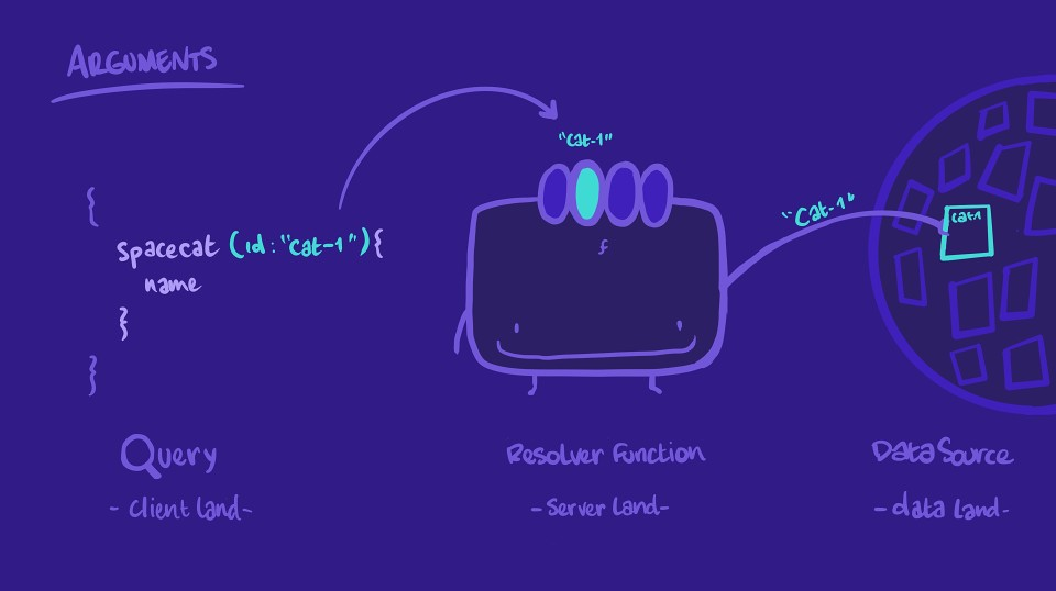Doodle of resolver function retrieving a specific object from data land using an argument