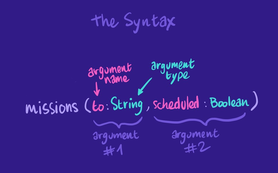 Illustration showing the syntax breakdown of using GraphQL arguments