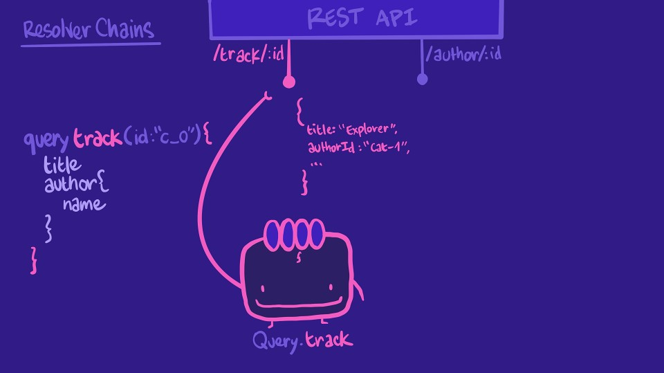 Illustration showing a Query.track resolver retrieving data from the track/:id REST endpoint