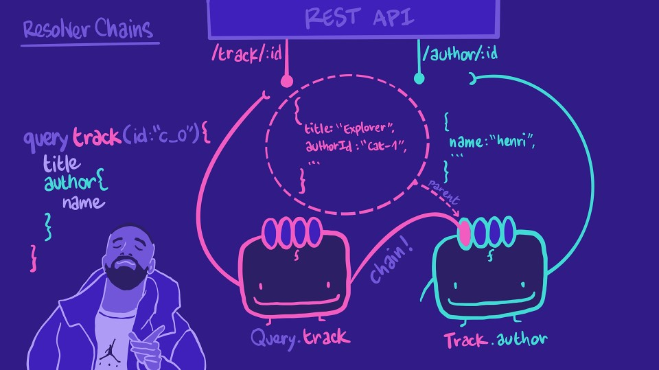 Illustration showing the Query.track resolver passing the data to the Track.author resolver as a `parent` parameter