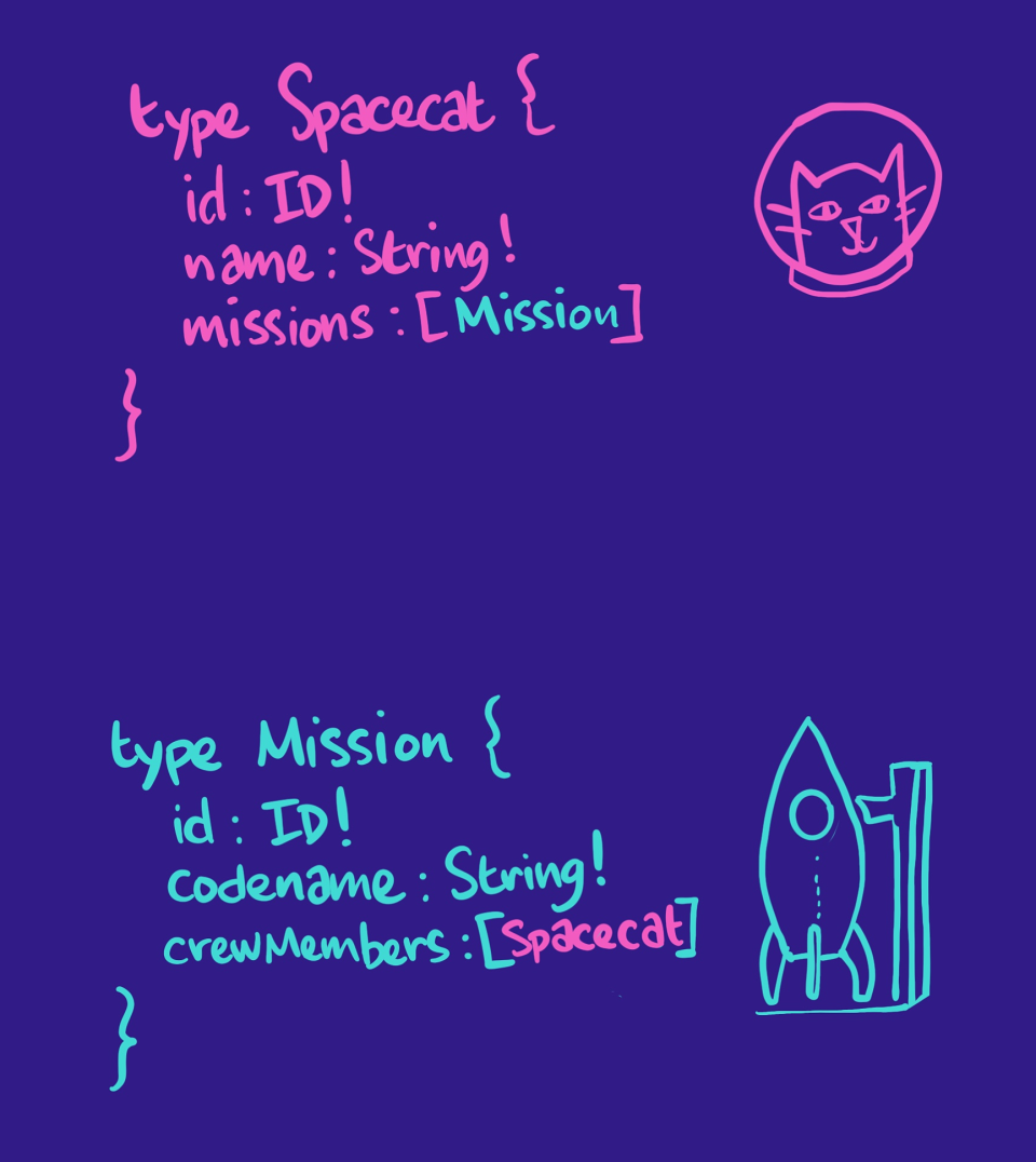 Illustrating showing the schema syntax for spacecats and missions