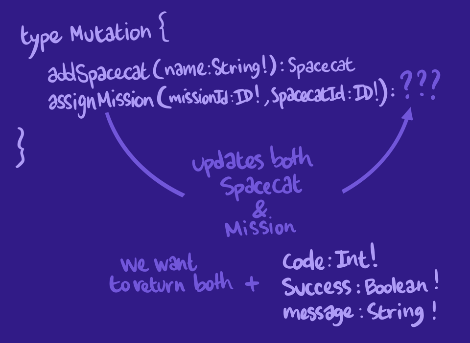 Illustration showing the mutation response fields