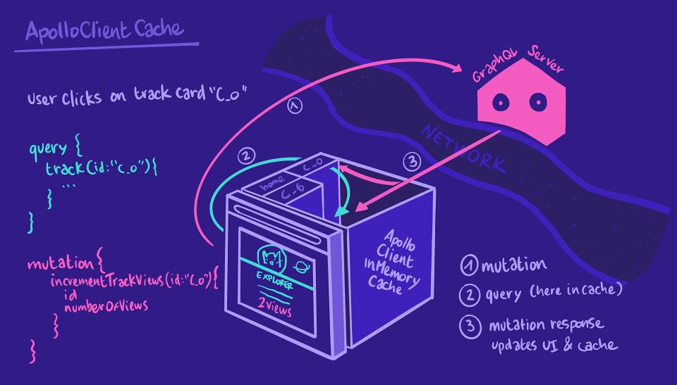 Doodle showing Apollo Client cache process