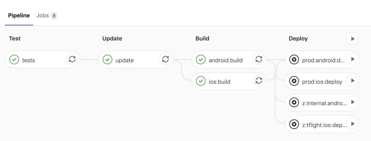 Finished GitLab Pipeline