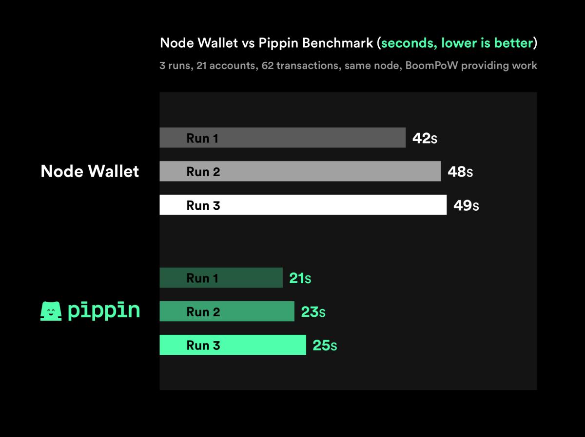 Pippin v1.0.2 vs Node Wallet V20