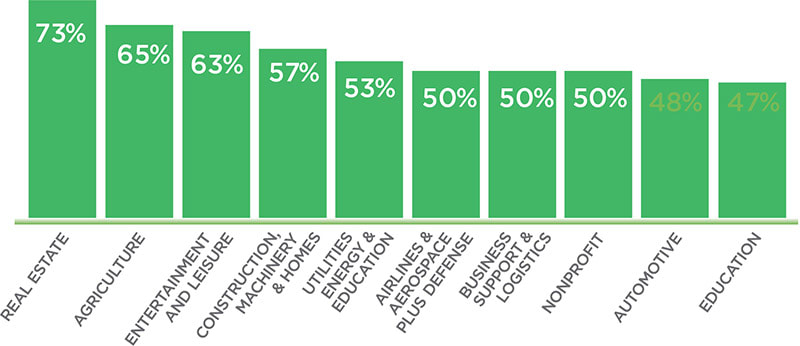 Top 10 industries that report texting with clients