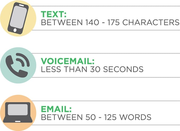 follow these guidelines for the overall length of your message