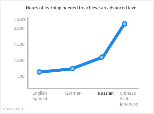 Hours of learning needed to achieve an advanced level