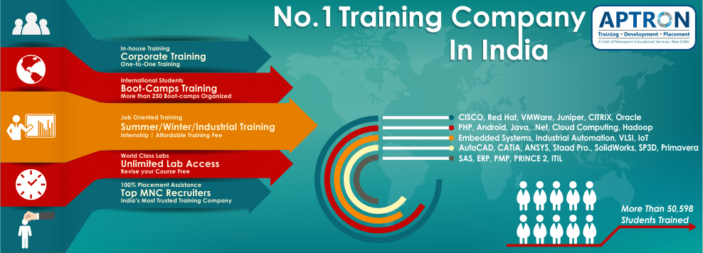 Best Training Institute for IT Software,Hardware,Networking