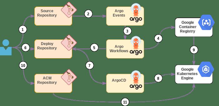 Argo Workflow