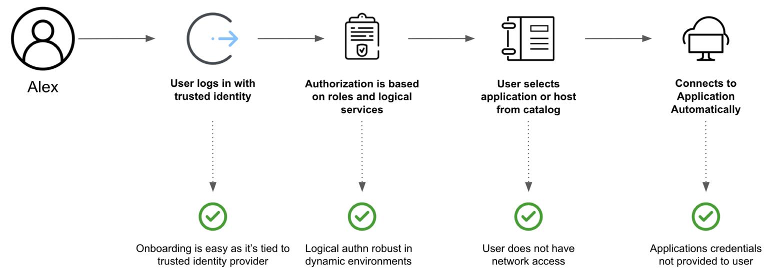 Boundary Workflow