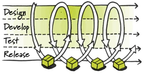 Dev Cycles