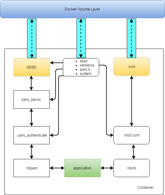 Docker Volume Layer