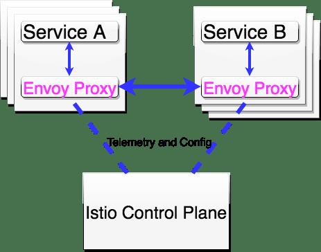 basic Istio diagram