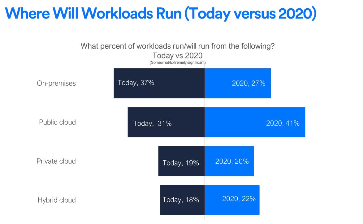 Forbes enterprise workloads, 2020