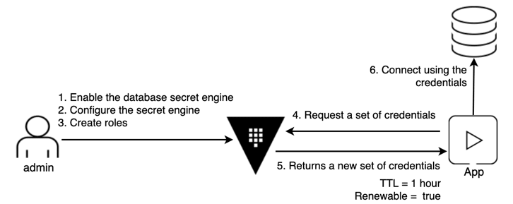 vault-dynamic-secrets-diagram