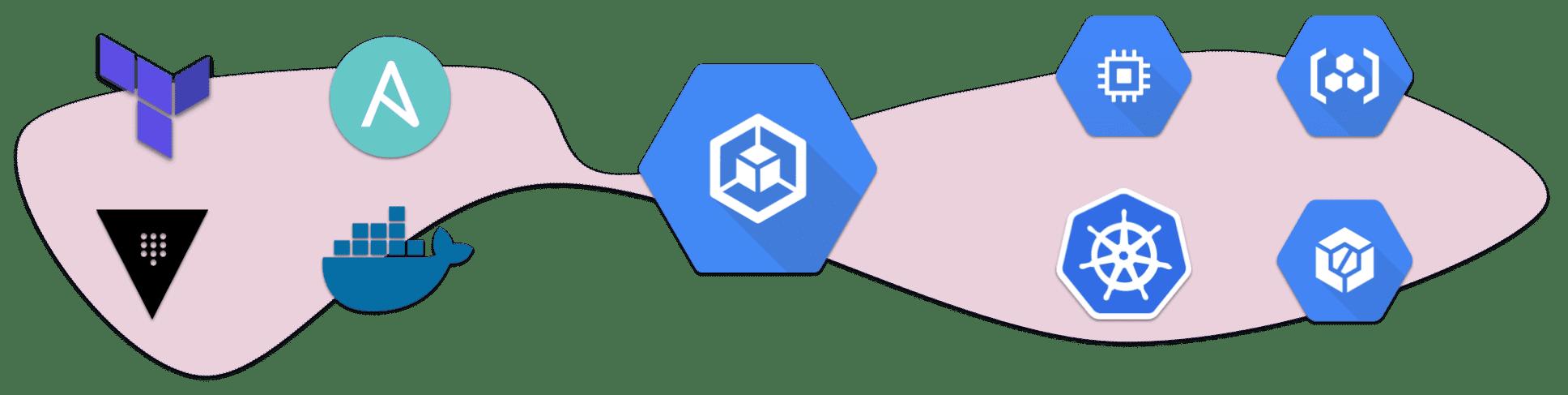 GCP ecosystem integrations