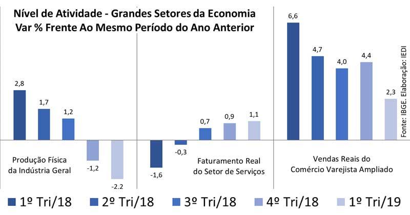 Pivô do retrocesso econômico