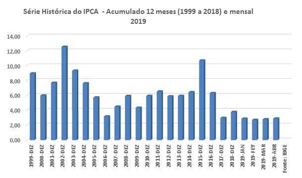 IPCA de maio perde força
