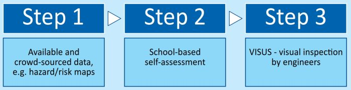 Comprehensive School Safety Assessment Suite: Triage for school safety planning