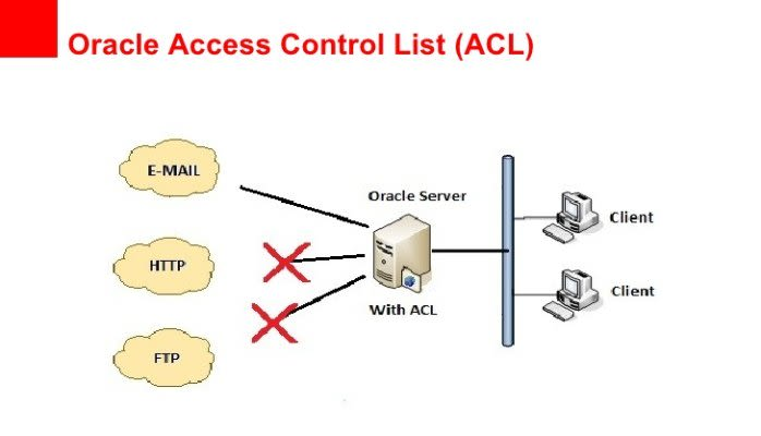 How to create ACL in Oracle