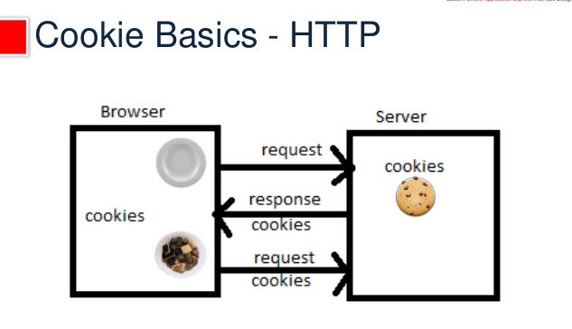 How to send and retrieve HTTP cookies from Oracle