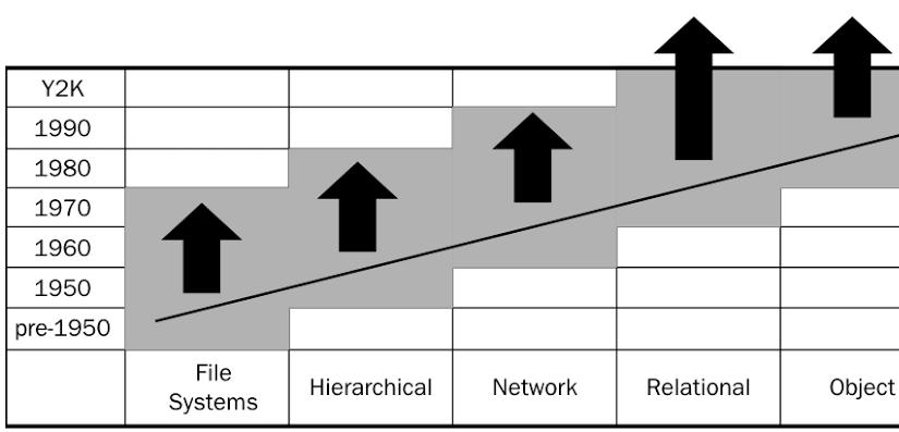 Evaluation of Database Modeling & RDBMS