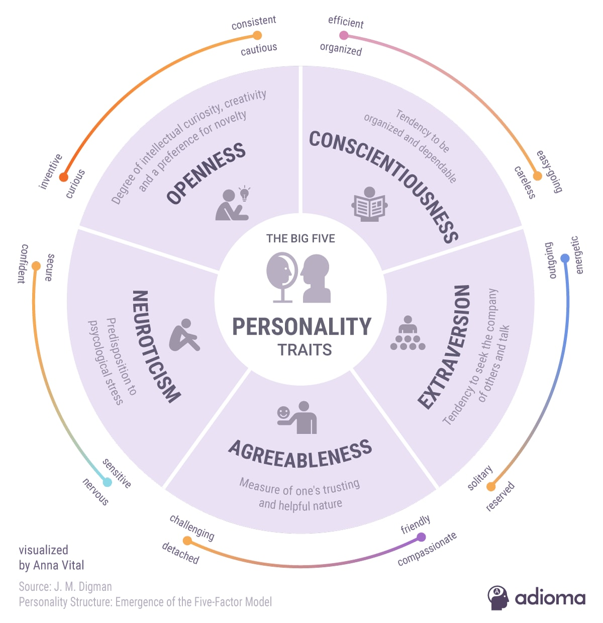Big Five personality dimensions - Openess, conscientiousness, extraversion, agreeableness, neuroticism