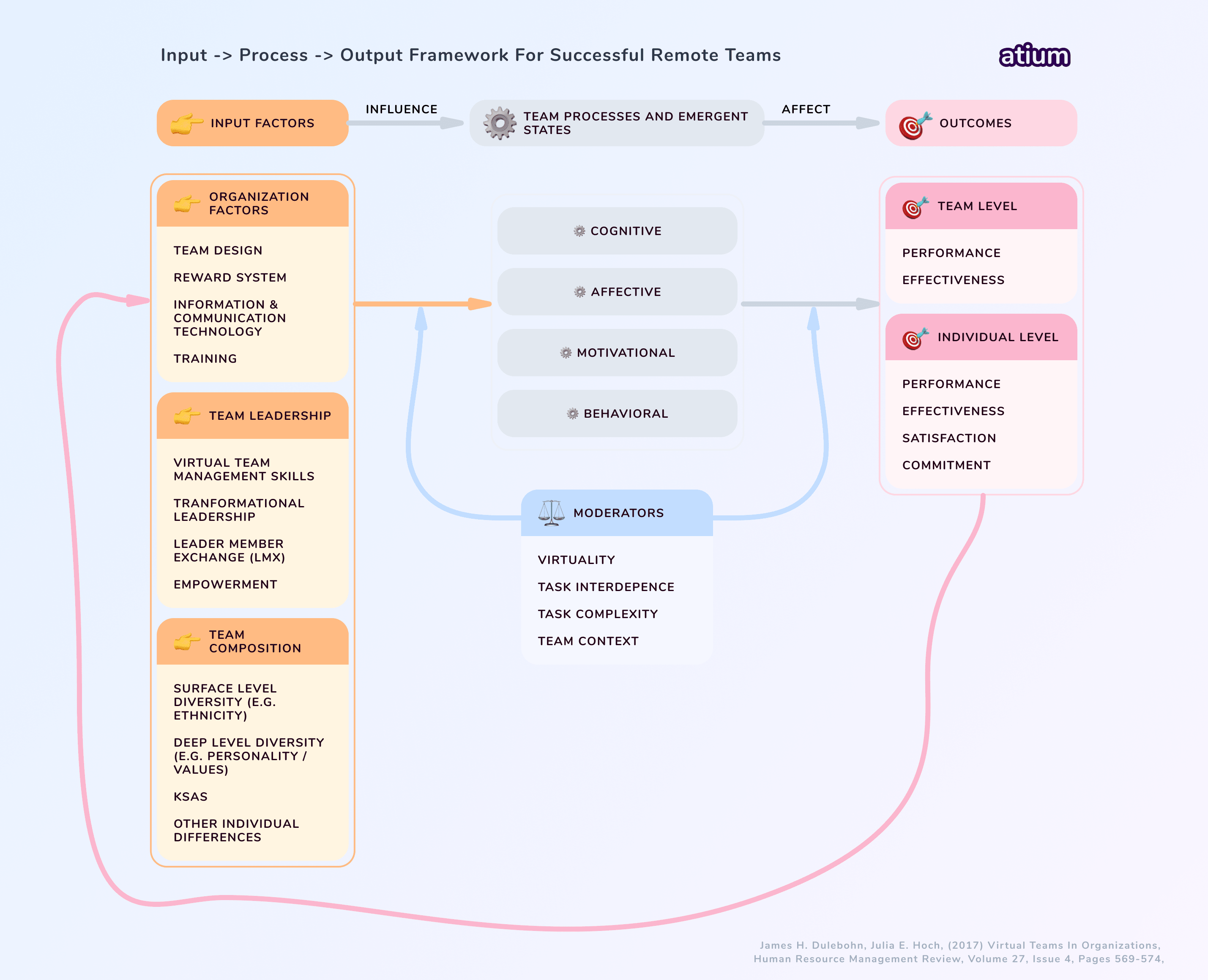 Input process output model of virtual or remote teams.