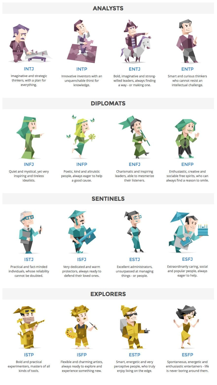 Myers-Briggs Type Indicator (MBTI) cognitive styles - Analysts, Diplomats, Sentinels, Explorers