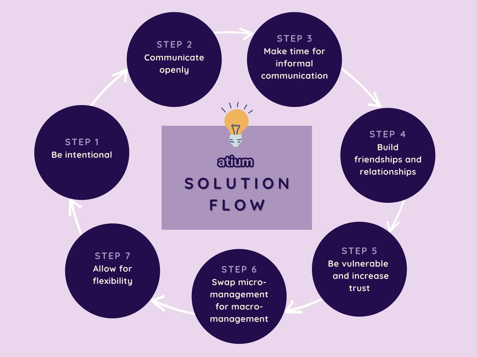 A flow to solve remote work's social interaction challenges