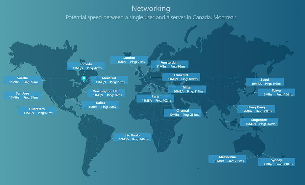 OVH-Networking