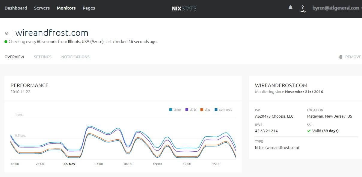 nixstats monitoring