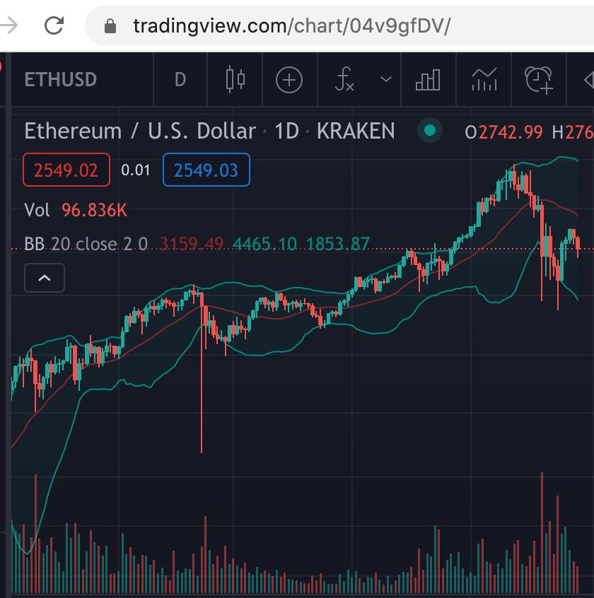 TradingView crypto charts