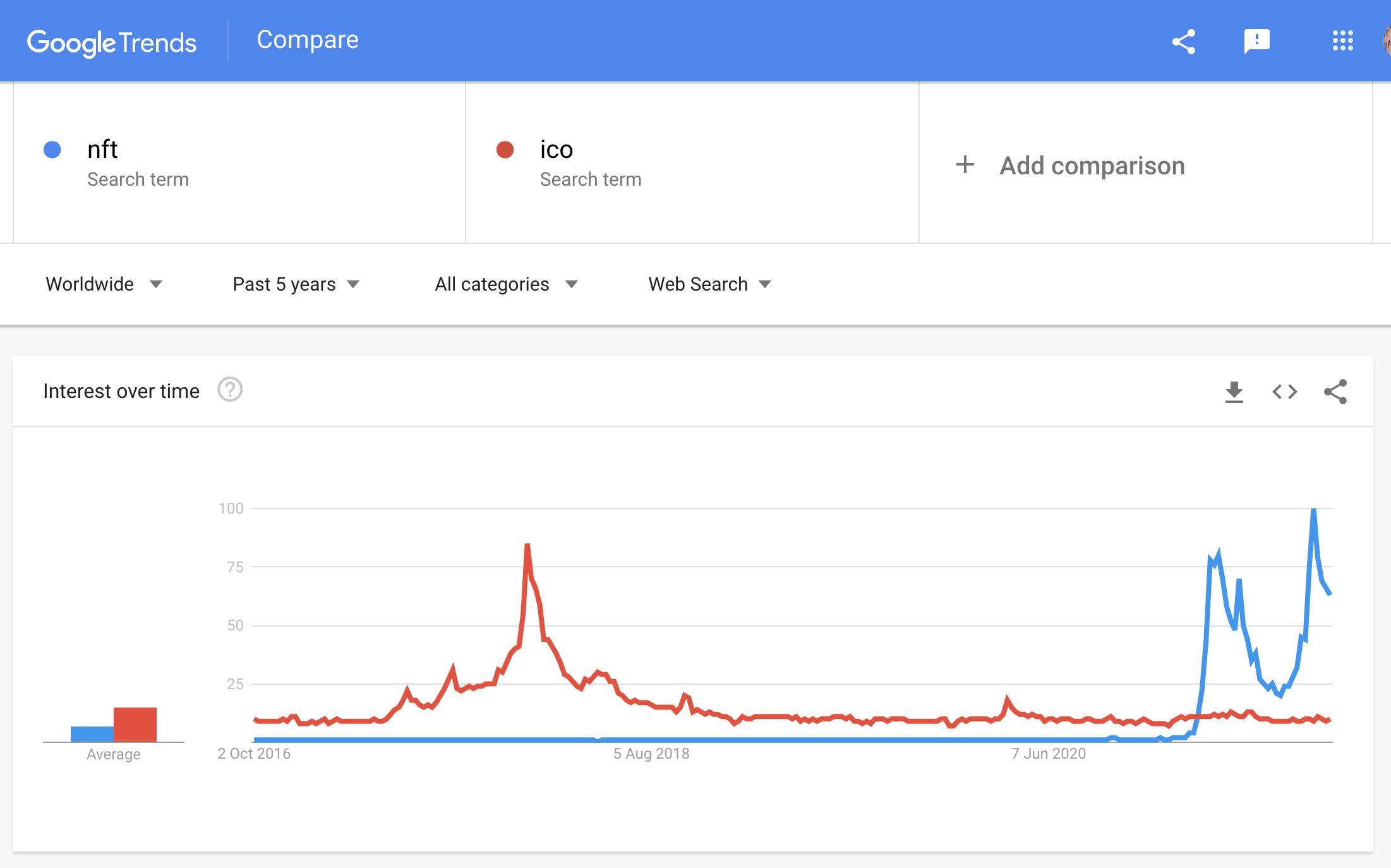 google trends nft vs ico